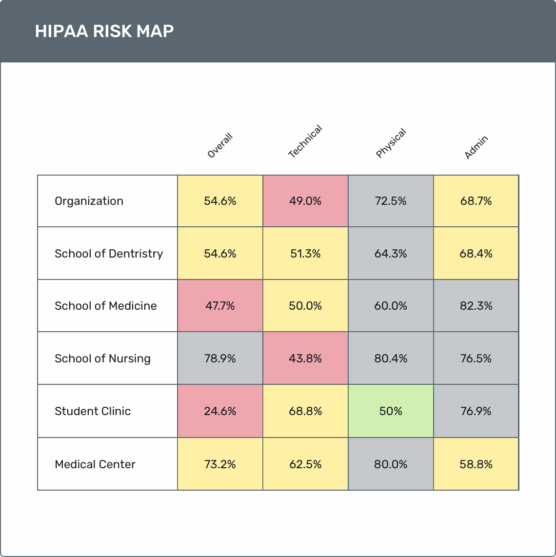 Assess risk and ensure compliance with Isora.